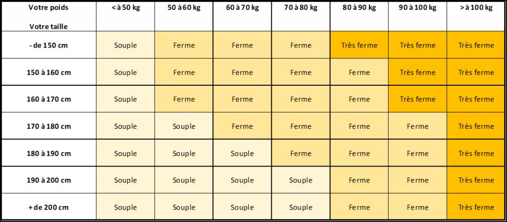Meilleure marque de matelas mémoire de forme et comment choisir son matelas